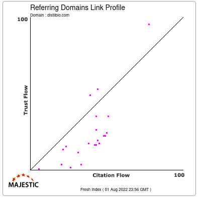 Referring Domains Link Profile of distilbio.com