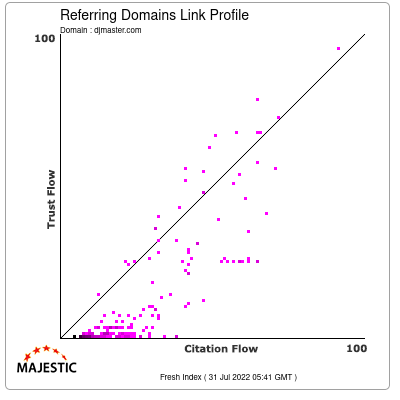 Referring Domains Link Profile of djmaster.com