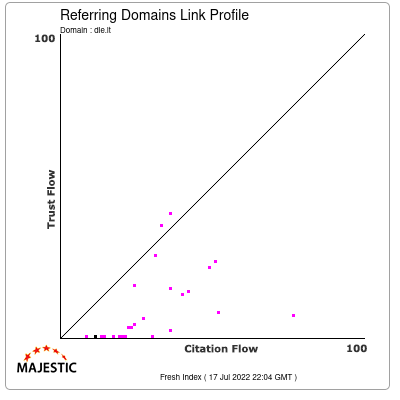 Referring Domains Link Profile of dle.lt