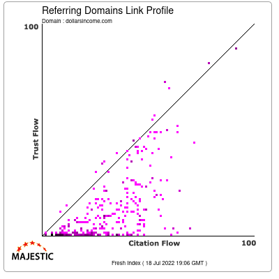 Referring Domains Link Profile of dollarsincome.com