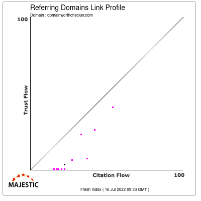Referring Domains Link Profile of domainworthchecker.com