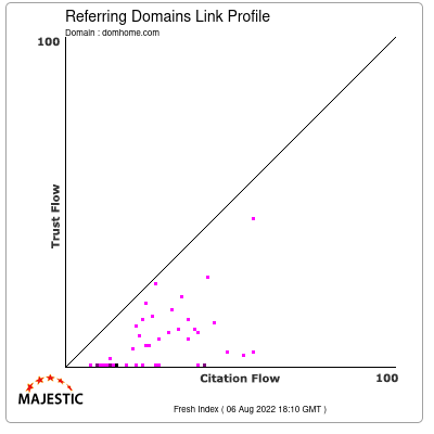 Referring Domains Link Profile of domhome.com