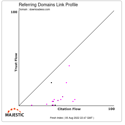Referring Domains Link Profile of downloadwso.com