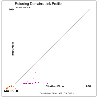 Referring Domains Link Profile of duc.link