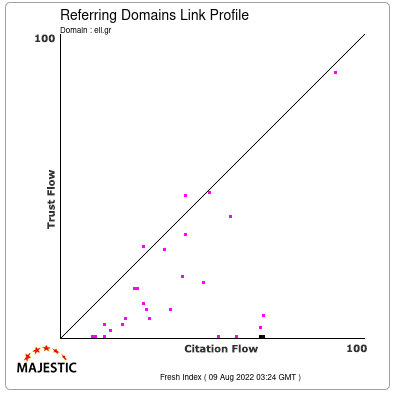 Referring Domains Link Profile of ell.gr