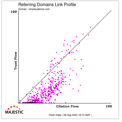 Referring Domains Link Profile of emailaudience.com
