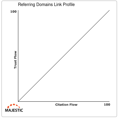 Referring Domains Link Profile of emx.email
