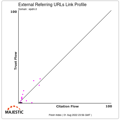 External Backlinks Link Profile of epdm.lt