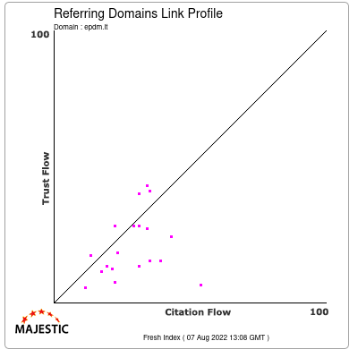 Referring Domains Link Profile of epdm.lt