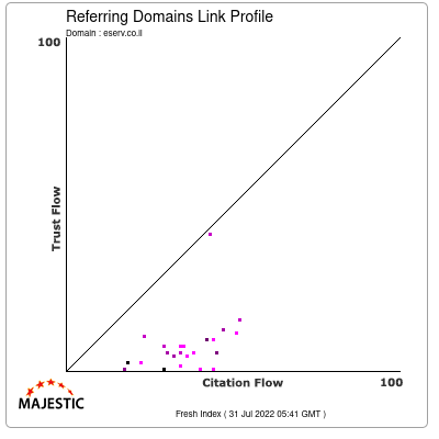Referring Domains Link Profile of eserv.co.il