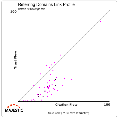 Referring Domains Link Profile of ethicalstyle.com