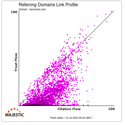 Referring Domains Link Profile of fansshare.com