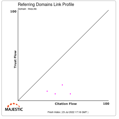 Referring Domains Link Profile of finex.life