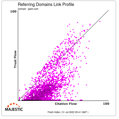 Referring Domains Link Profile of glam.com