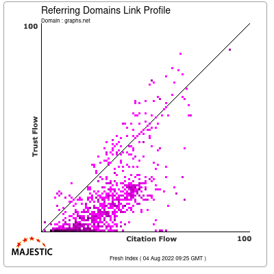 Referring Domains Link Profile of graphs.net
