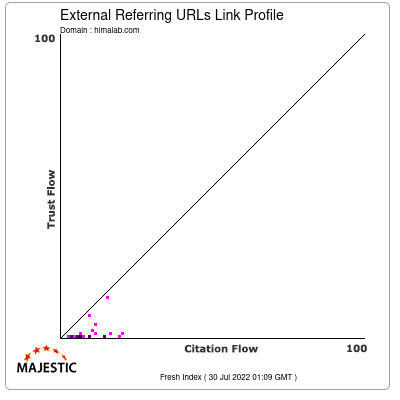 External Backlinks Link Profile of himalab.com
