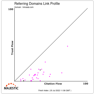 Referring Domains Link Profile of himalab.com