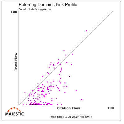 Referring Domains Link Profile of hr-technologies.com