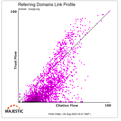Referring Domains Link Profile of isocpp.org