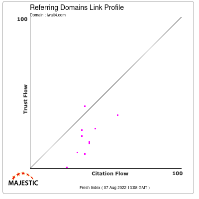 Referring Domains Link Profile of iwait4.com