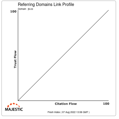 Referring Domains Link Profile of jb.co