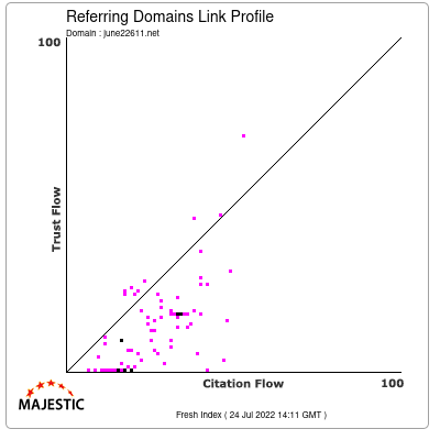 Referring Domains Link Profile of june22611.net
