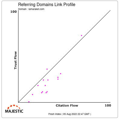 Referring Domains Link Profile of lamaraket.com