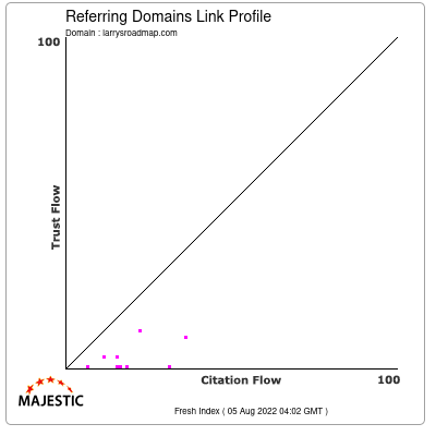 Referring Domains Link Profile of larrysroadmap.com