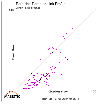 Referring Domains Link Profile of laurenmoffatt.net