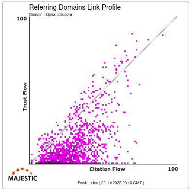 Referring Domains Link Profile of ldproducts.com