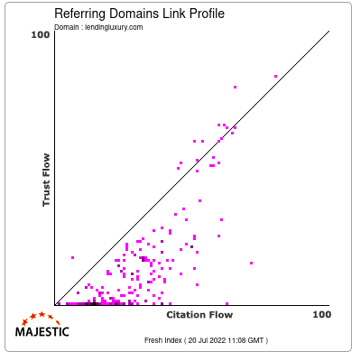 Referring Domains Link Profile of lendingluxury.com