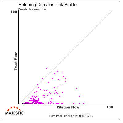 Referring Domains Link Profile of letsmeetup.com