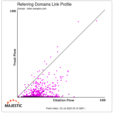 Referring Domains Link Profile of letter-samples.com