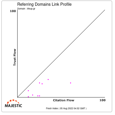 Referring Domains Link Profile of lifeup.gr