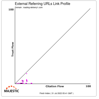 External Backlinks Link Profile of loading-delivery1.com