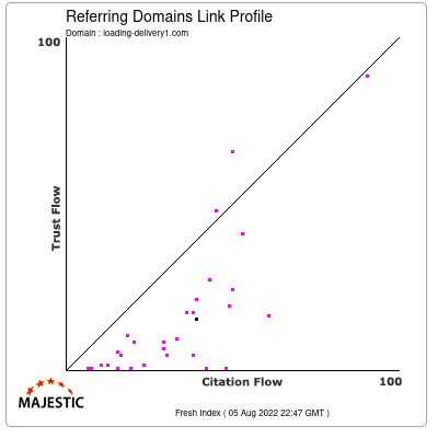 Referring Domains Link Profile of loading-delivery1.com