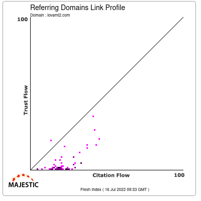 Referring Domains Link Profile of lovamt2.com