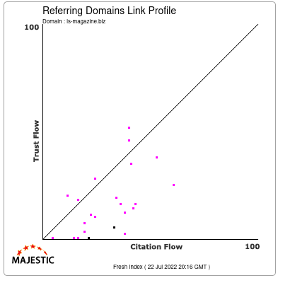 Referring Domains Link Profile of ls-magazine.biz