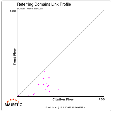 Referring Domains Link Profile of ludicenerev.com
