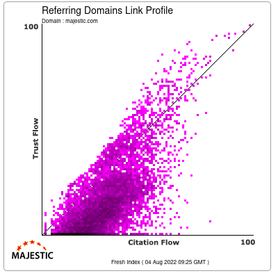 Referring Domains Link Profile of majestic.com