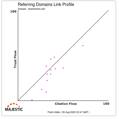 Referring Domains Link Profile of maremonto.com
