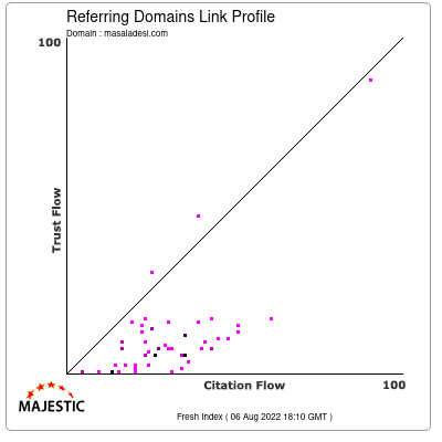 Referring Domains Link Profile of masaladesi.com