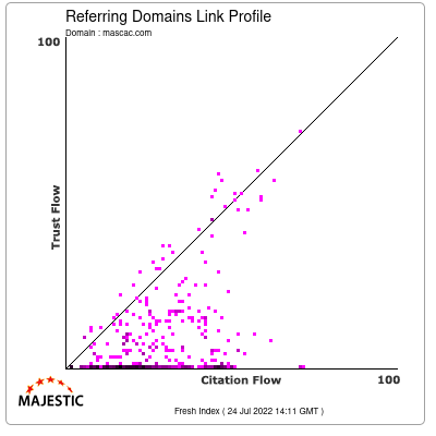 Referring Domains Link Profile of mascac.com
