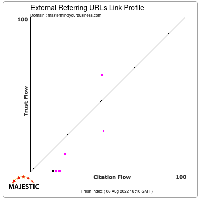 External Backlinks Link Profile of mastermindyourbusiness.com