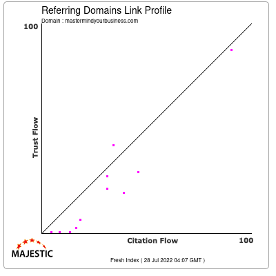 Referring Domains Link Profile of mastermindyourbusiness.com