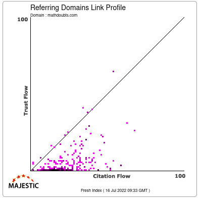 Referring Domains Link Profile of mathdoubts.com