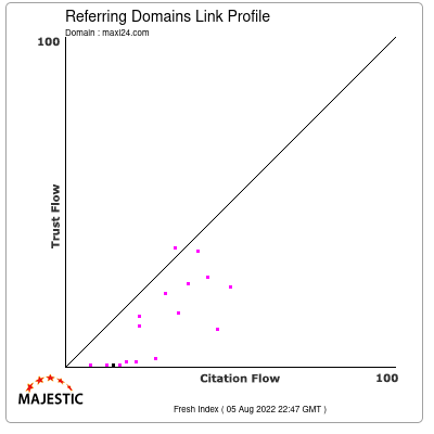 Referring Domains Link Profile of maxi24.com