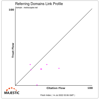 Referring Domains Link Profile of metrocopier.net