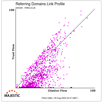 Referring Domains Link Profile of mfiles.co.uk
