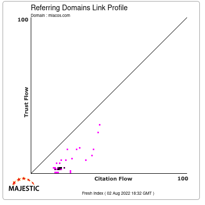 Referring Domains Link Profile of miacos.com